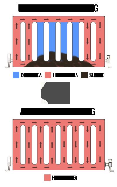 Power Flushing diagram
